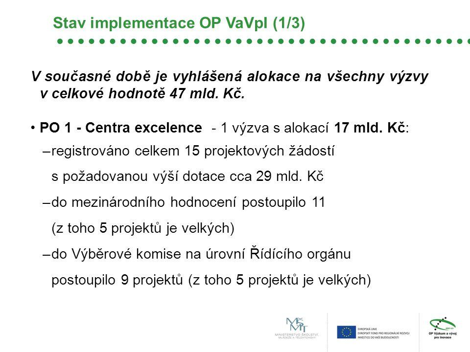 V současné době je vyhlášená alokace na všechny výzvy v celkové hodnotě 47 mld. Kč. PO 1 - Centra excelence - 1 výzva s alokací 17 mld. Kč: –registrov