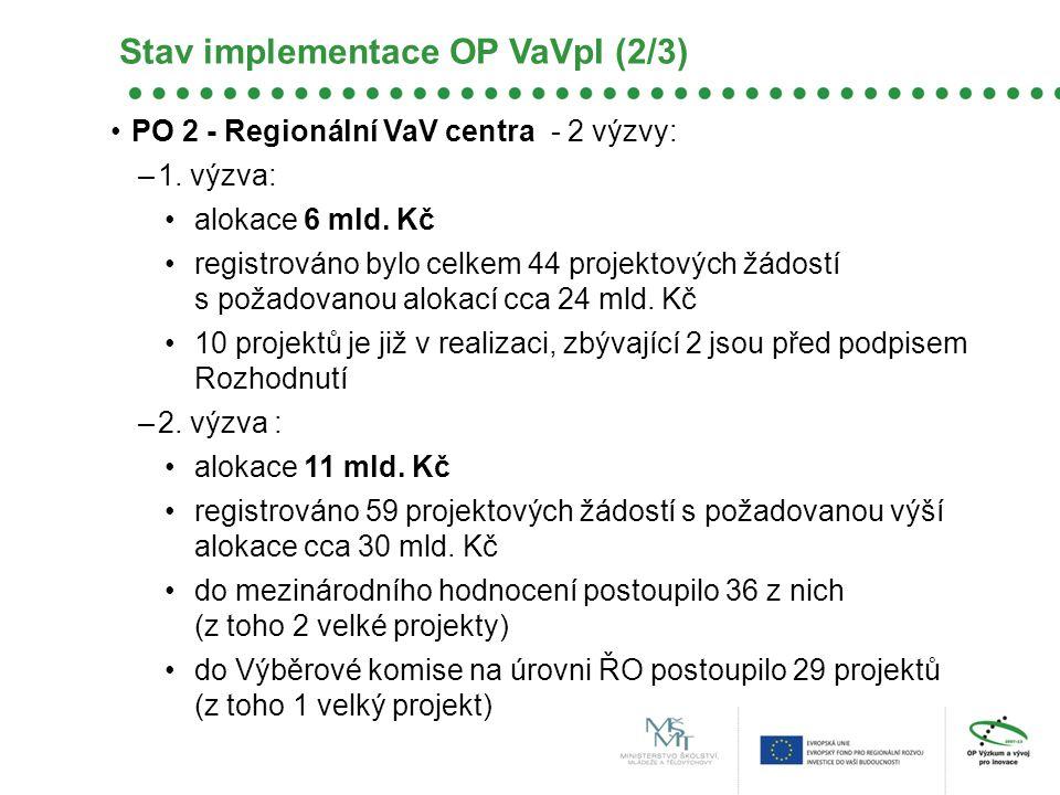 PO 2 - Regionální VaV centra - 2 výzvy: –1. výzva: alokace 6 mld. Kč registrováno bylo celkem 44 projektových žádostí s požadovanou alokací cca 24 mld