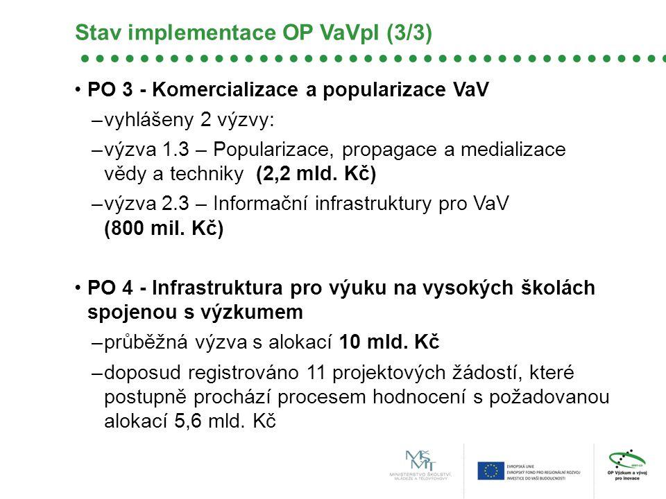 PO 3 - Komercializace a popularizace VaV –vyhlášeny 2 výzvy: –výzva 1.3 – Popularizace, propagace a medializace vědy a techniky (2,2 mld. Kč) –výzva 2