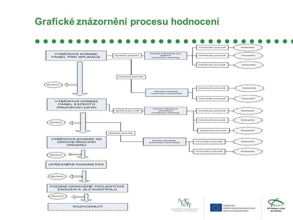 Grafické znázornění procesu hodnocení