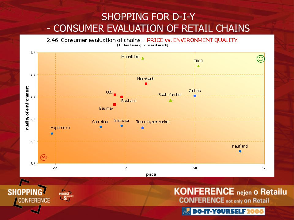 SHOPPING FOR D-I-Y - CONSUMER EVALUATION OF RETAIL CHAINS