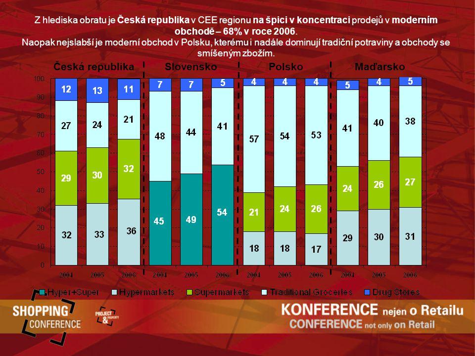 Česká republika Slovensko Polsko Maďarsko Z hlediska obratu je Česká republika v CEE regionu na špici v koncentraci prodejů v moderním obchodě – 68% v roce 2006.