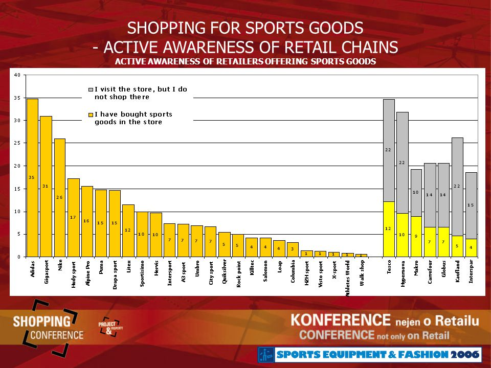 ACTIVE AWARENESS OF RETAILERS OFFERING SPORTS GOODS SHOPPING FOR SPORTS GOODS - ACTIVE AWARENESS OF RETAIL CHAINS