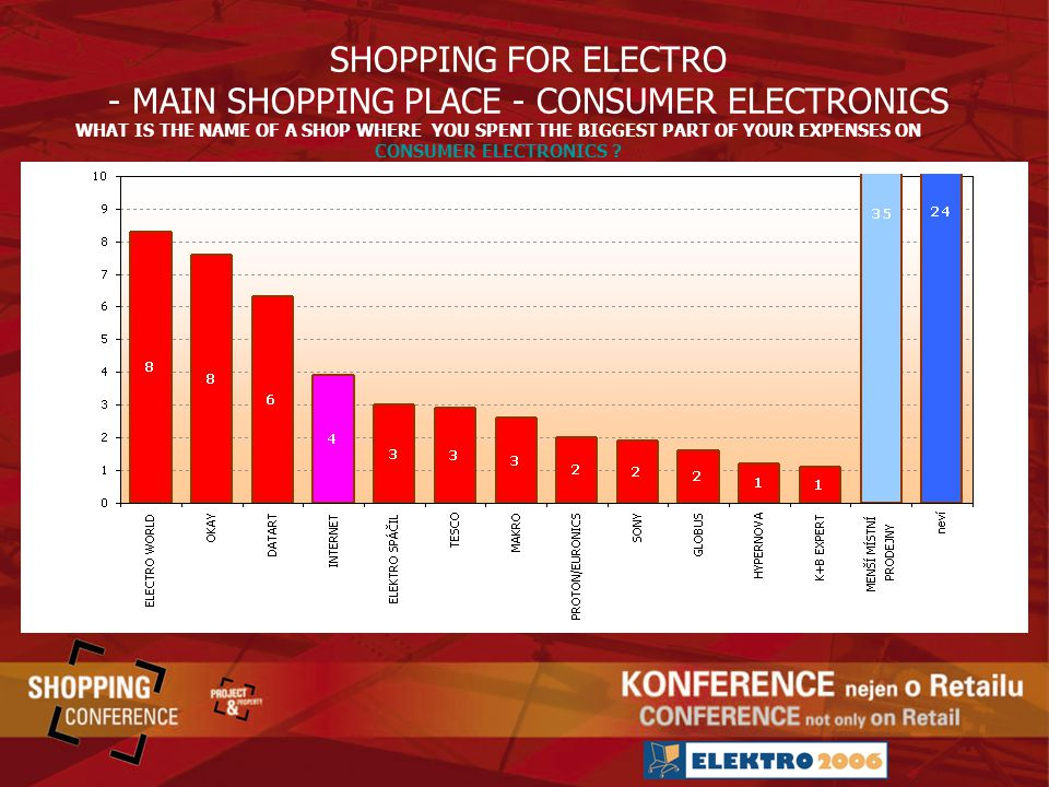 SHOPPING FOR ELECTRO - MAIN SHOPPING PLACE - CONSUMER ELECTRONICS WHAT IS THE NAME OF A SHOP WHERE YOU SPENT THE BIGGEST PART OF YOUR EXPENSES ON CONSUMER ELECTRONICS