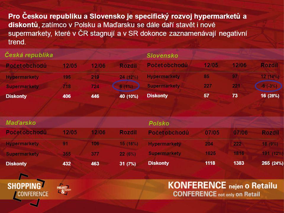 Pro Českou republiku a Slovensko je specifický rozvoj hypermarketů a diskontů, zatímco v Polsku a Maďarsku se dále daří stavět i nové supermarkety, které v ČR stagnují a v SR dokonce zaznamenávají negativní trend.