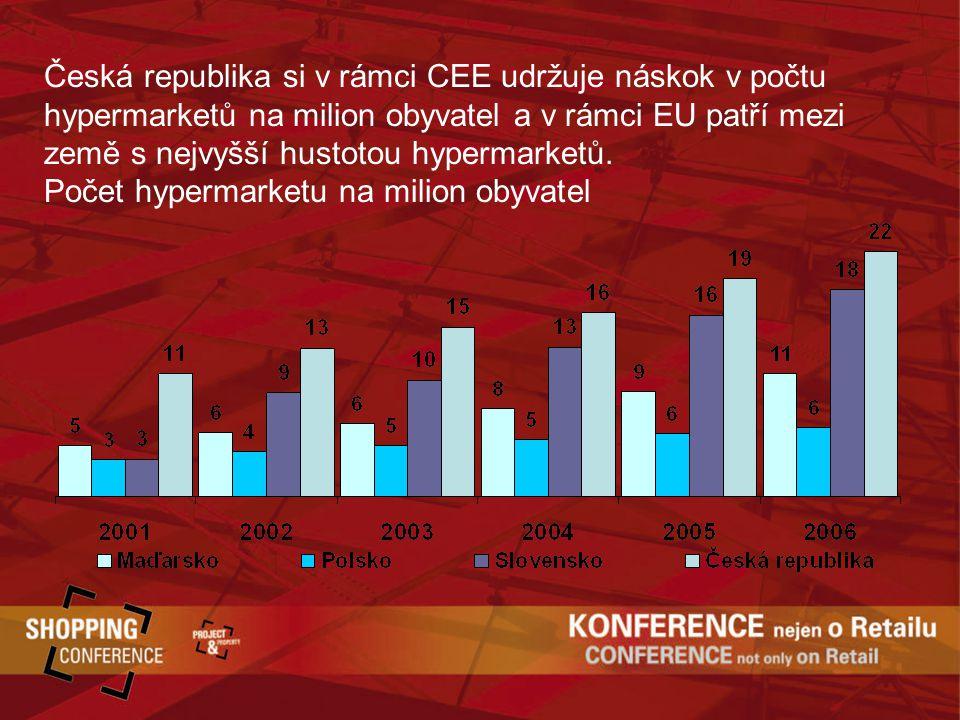 Česká republika si v rámci CEE udržuje náskok v počtu hypermarketů na milion obyvatel a v rámci EU patří mezi země s nejvyšší hustotou hypermarketů.