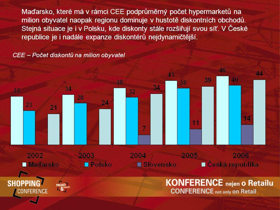 CEE – Počet diskontů na milion obyvatel Maďarsko, které má v rámci CEE podprůměrný počet hypermarketů na milion obyvatel naopak regionu dominuje v hustotě diskontních obchodů.