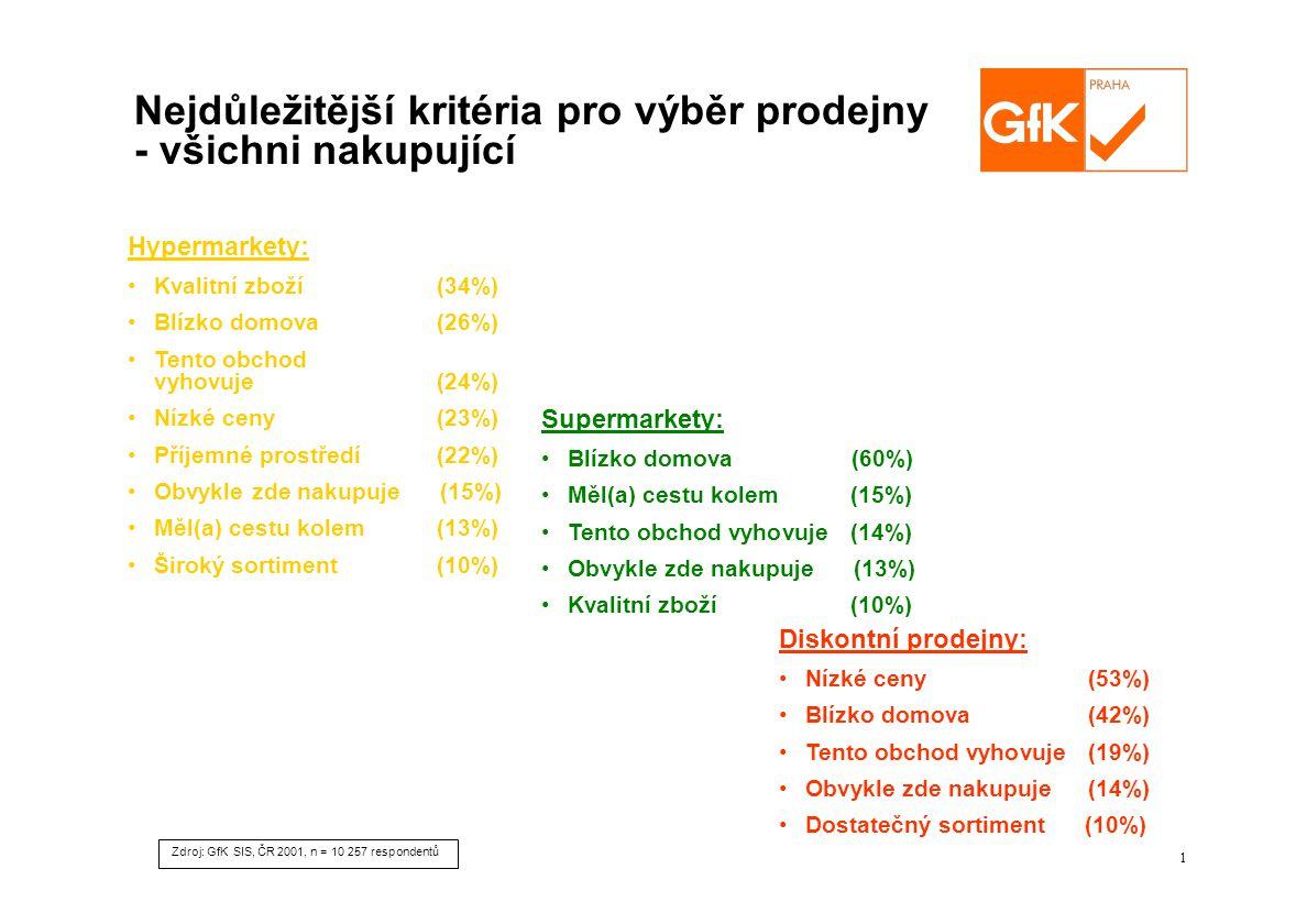 1 Zdroj: GfK SIS, ČR 2001, n = 10 257 respondentů Hypermarkety: Kvalitní zboží (34%) Blízko domova (26%) Tento obchod vyhovuje (24%) Nízké ceny (23%) Příjemné prostředí (22%) Obvykle zde nakupuje (15%) Měl(a) cestu kolem (13%) Široký sortiment (10%) Diskontní prodejny: Nízké ceny (53%) Blízko domova (42%) Tento obchod vyhovuje (19%) Obvykle zde nakupuje (14%) Dostatečný sortiment (10%) Supermarkety: Blízko domova (60%) Měl(a) cestu kolem (15%) Tento obchod vyhovuje (14%) Obvykle zde nakupuje (13%) Kvalitní zboží (10%) Nejdůležitější kritéria pro výběr prodejny - všichni nakupující