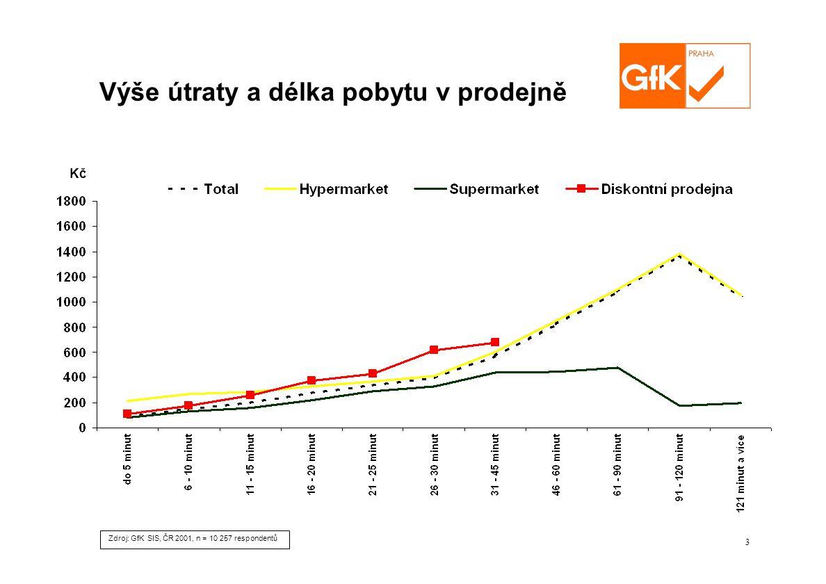 3 Zdroj: GfK SIS, ČR 2001, n = 10 257 respondentů Kč Výše útraty a délka pobytu v prodejně
