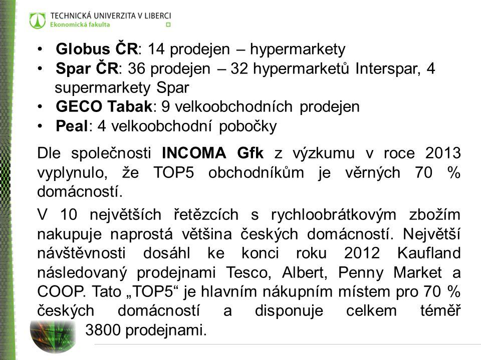 Globus ČR: 14 prodejen – hypermarkety Spar ČR: 36 prodejen – 32 hypermarketů Interspar, 4 supermarkety Spar GECO Tabak: 9 velkoobchodních prodejen Peal: 4 velkoobchodní pobočky Dle společnosti INCOMA Gfk z výzkumu v roce 2013 vyplynulo, že TOP5 obchodníkům je věrných 70 % domácností.