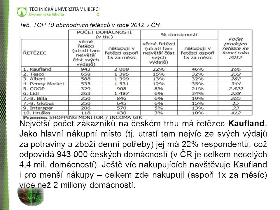 Tab. TOP 10 obchodních řetězců v roce 2012 v ČR Největší počet zákazníků na českém trhu má řetězec Kaufland. Jako hlavní nákupní místo (tj. utratí tam