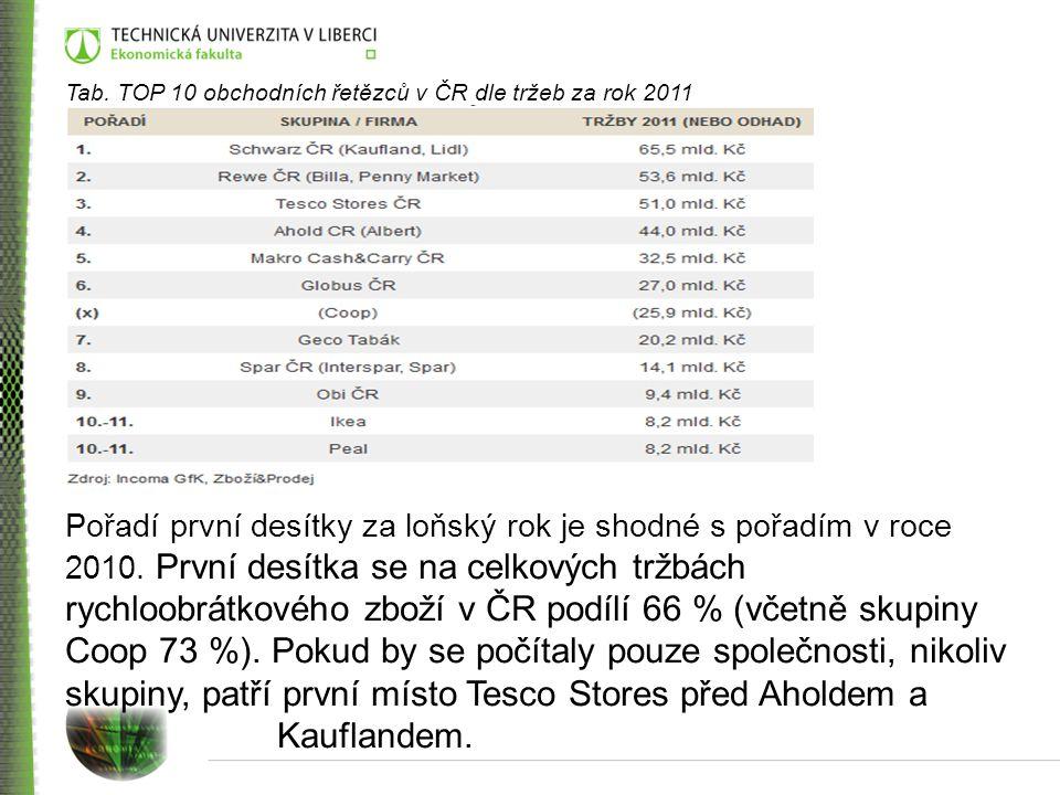 Tab. TOP 10 obchodních řetězců v ČR dle tržeb za rok 2011 Pořadí první desítky za loňský rok je shodné s pořadím v roce 2010. První desítka se na celk
