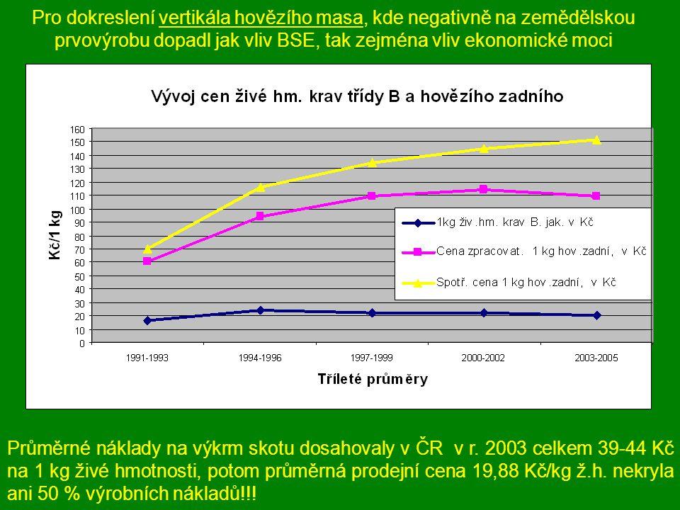 Klesající podíl zemědělské prvovýroby na dosahované hodnotě potravin je způsobován dvěma základními faktory.