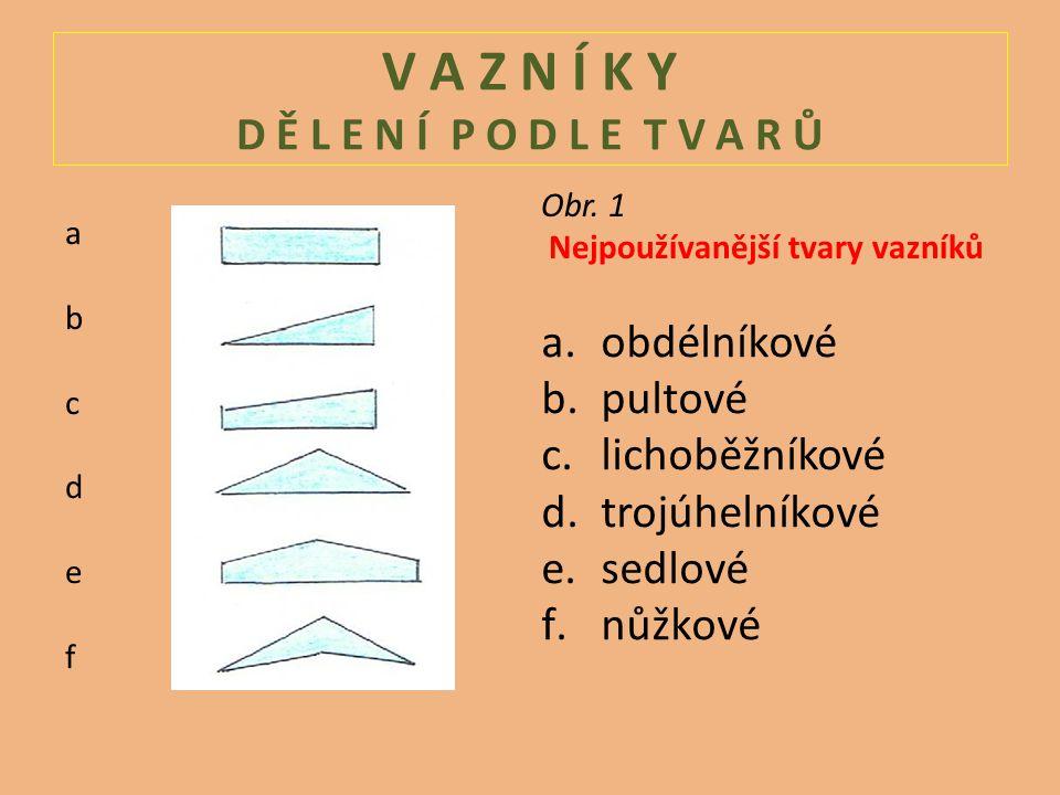 V A Z N Í K Y D Ě L E N Í P O D L E T V A R Ů a.obdélníkové b.pultové c.lichoběžníkové d.trojúhelníkové e.sedlové f.nůžkové abcdefabcdef Obr.