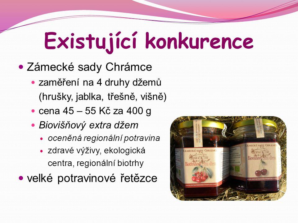 Existující konkurence Zámecké sady Chrámce zaměření na 4 druhy džemů (hrušky, jablka, třešně, višně) cena 45 – 55 Kč za 400 g Biovišňový extra džem oc