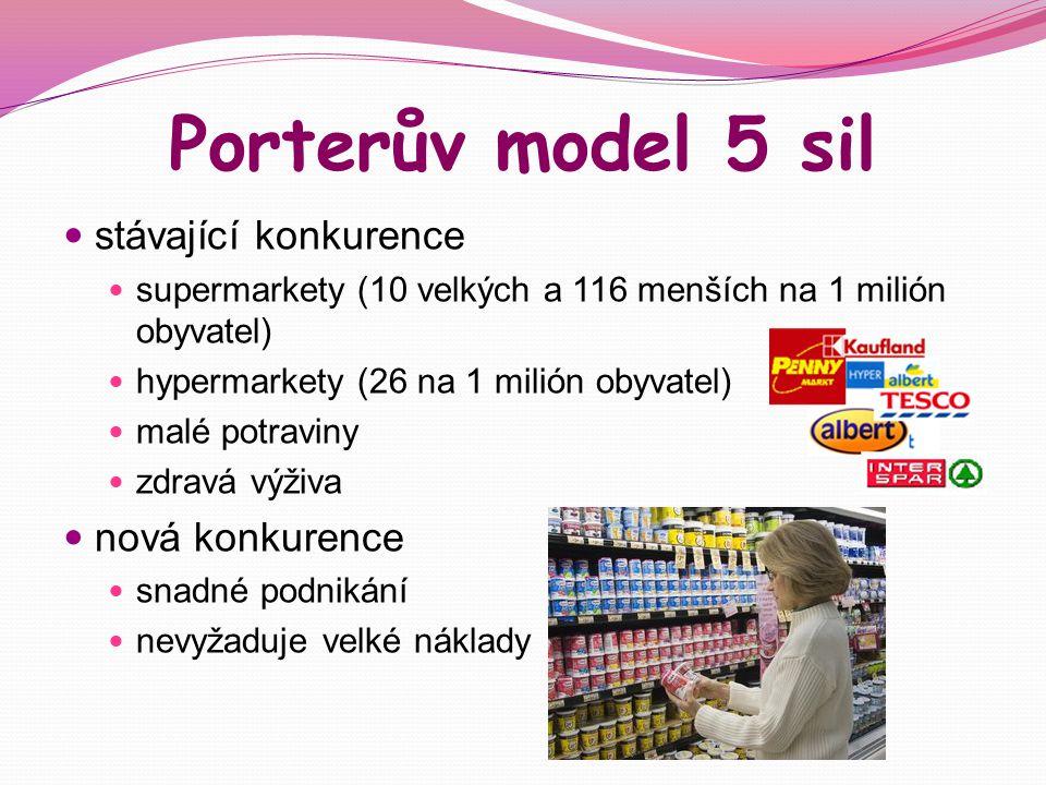 Porterův model 5 sil stávající konkurence supermarkety (10 velkých a 116 menších na 1 milión obyvatel) hypermarkety (26 na 1 milión obyvatel) malé pot