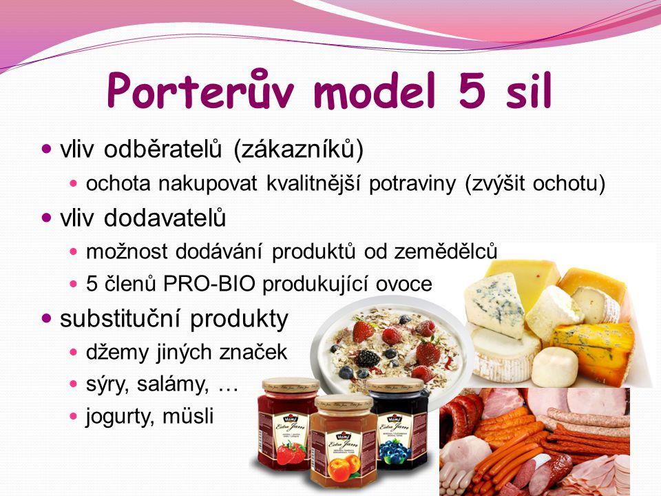 Porterův model 5 sil vliv odběratelů (zákazníků) ochota nakupovat kvalitnější potraviny (zvýšit ochotu) vliv dodavatelů možnost dodávání produktů od z