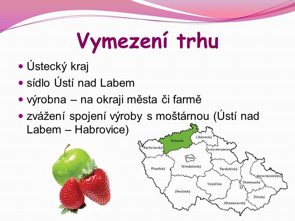 Vymezení trhu Ústecký kraj sídlo Ústí nad Labem výrobna – na okraji města či farmě zvážení spojení výroby s moštárnou (Ústí nad Labem – Habrovice)
