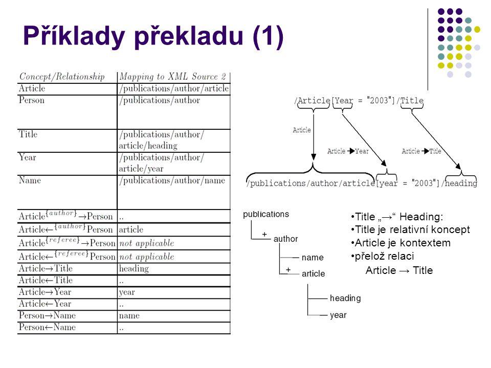 """Příklady překladu (1) Title """"→ Heading: Title je relativní koncept Article je kontextem přelož relaci Article → Title"""