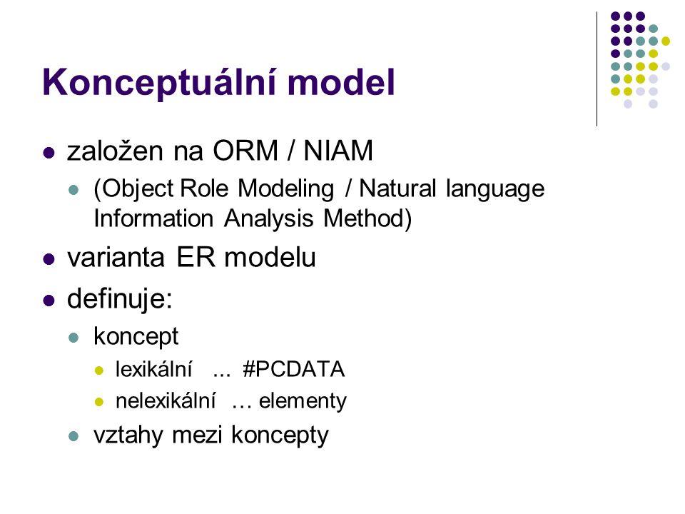 Konceptuální model založen na ORM / NIAM (Object Role Modeling / Natural language Information Analysis Method) varianta ER modelu definuje: koncept le