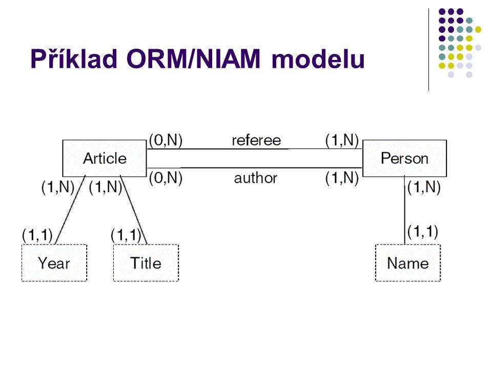 Příklad ORM/NIAM modelu