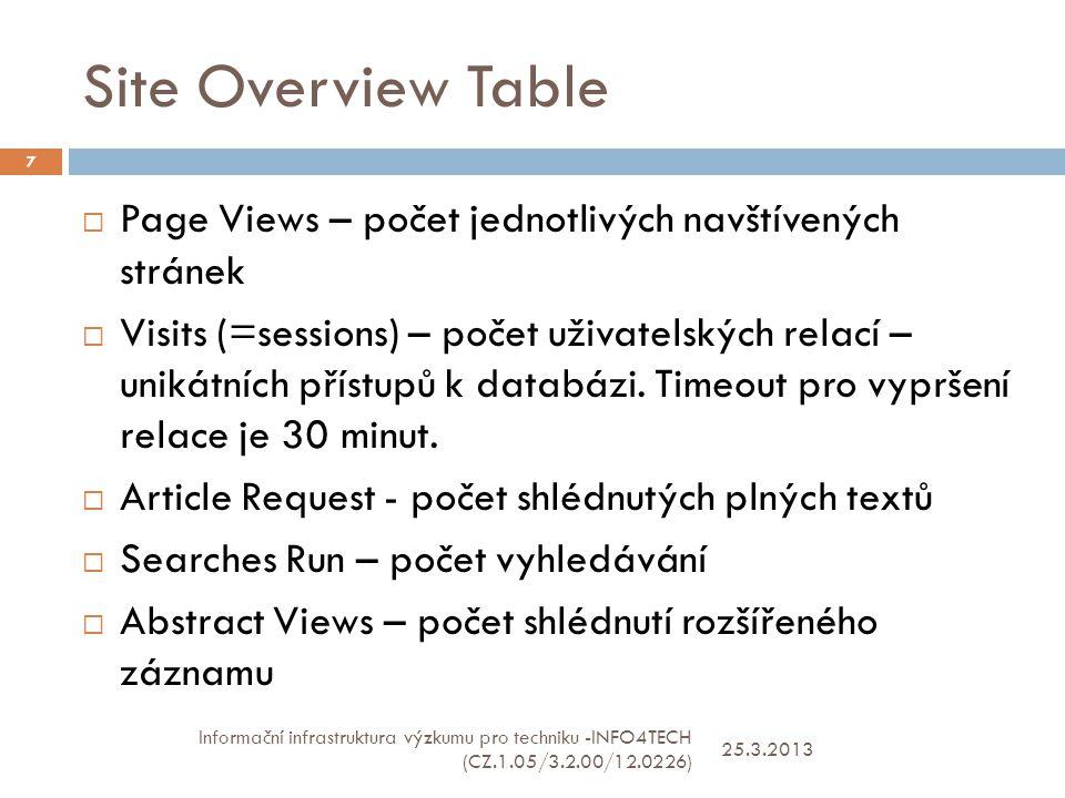Site Overview Table 25.3.2013 Informační infrastruktura výzkumu pro techniku -INFO4TECH (CZ.1.05/3.2.00/12.0226) 7  Page Views – počet jednotlivých navštívených stránek  Visits (=sessions) – počet uživatelských relací – unikátních přístupů k databázi.
