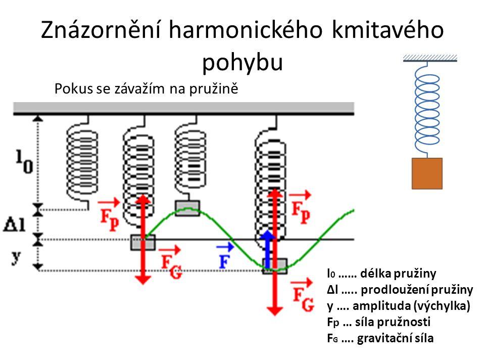 Graf kmitavého pohybu T …… perioda y m … max.