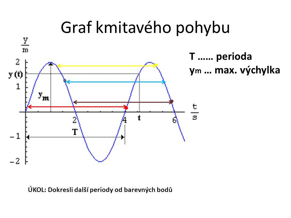 Samostatná práce Do každého grafu znázorni periodu a maximální amplitudu T T T ymym ymym ymym