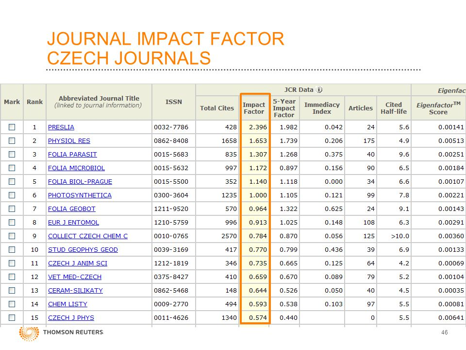 JOURNAL IMPACT FACTOR CZECH JOURNALS 46