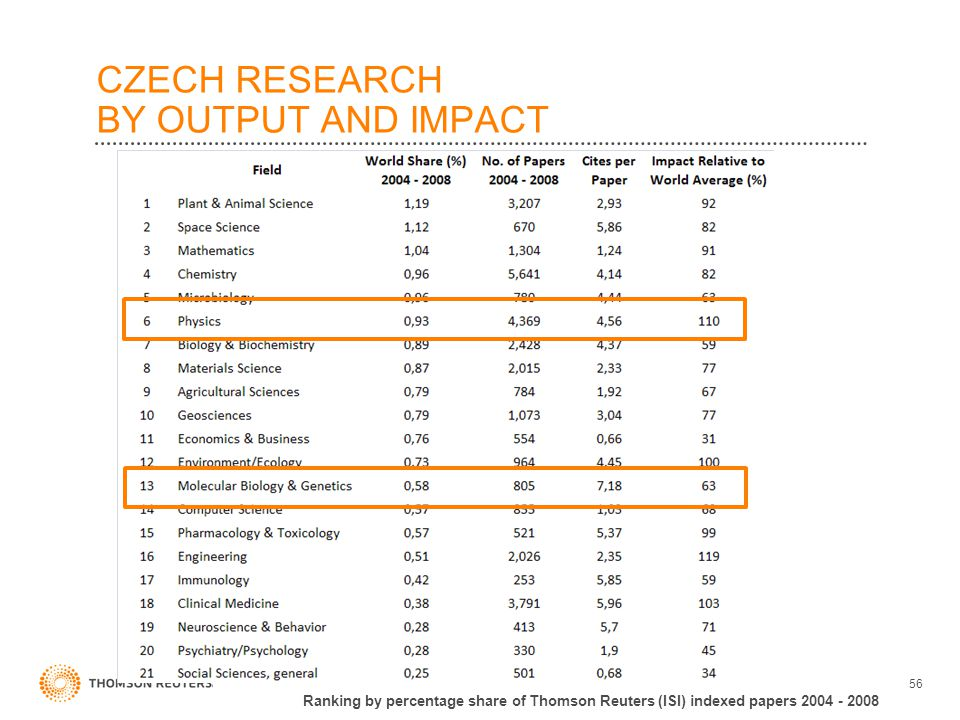 CZECH RESEARCH BY OUTPUT AND IMPACT 56 Ranking by percentage share of Thomson Reuters (ISI) indexed papers