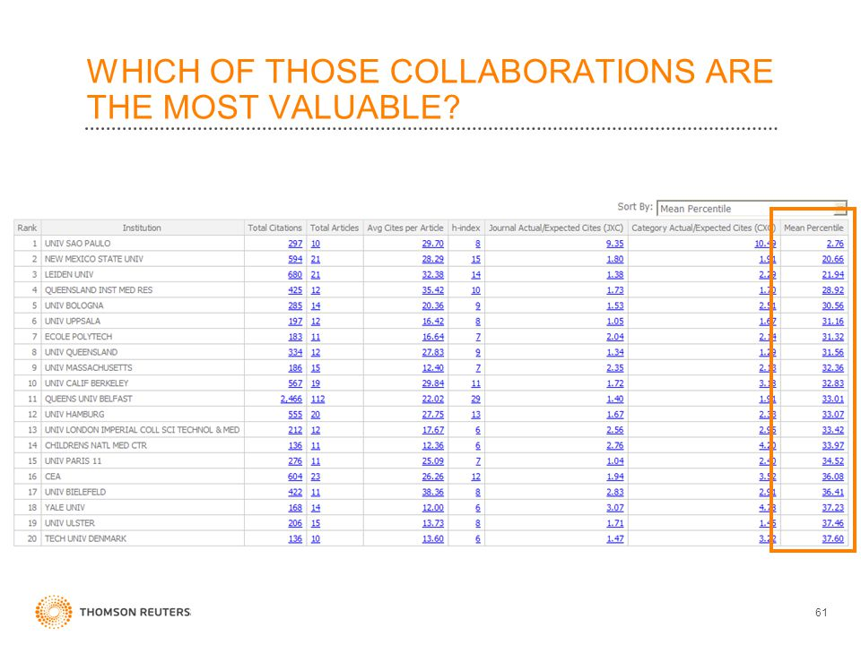 WHICH OF THOSE COLLABORATIONS ARE THE MOST VALUABLE 61