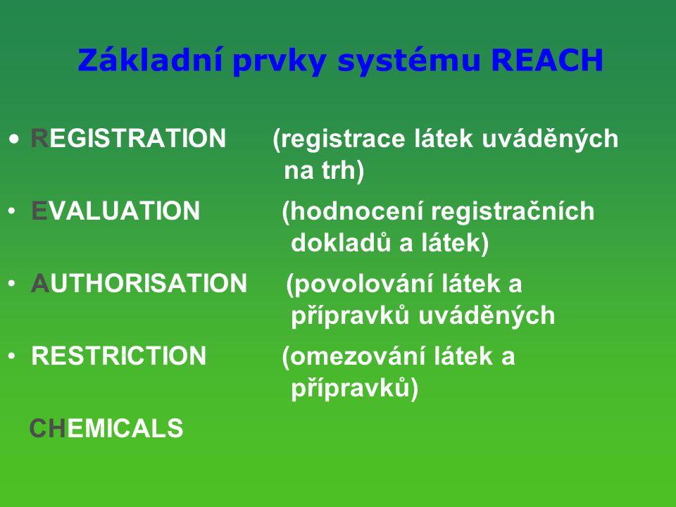 Základní prvky systému REACH REGISTRATION (registrace látek uváděných na trh) EVALUATION (hodnocení registračních dokladů a látek) AUTHORISATION (povolování látek a přípravků uváděných RESTRICTION (omezování látek a přípravků) CHEMICALS