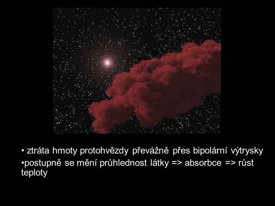 ztráta hmoty protohvězdy převážně přes bipolární výtrysky postupně se mění průhlednost látky => absorbce => růst teploty