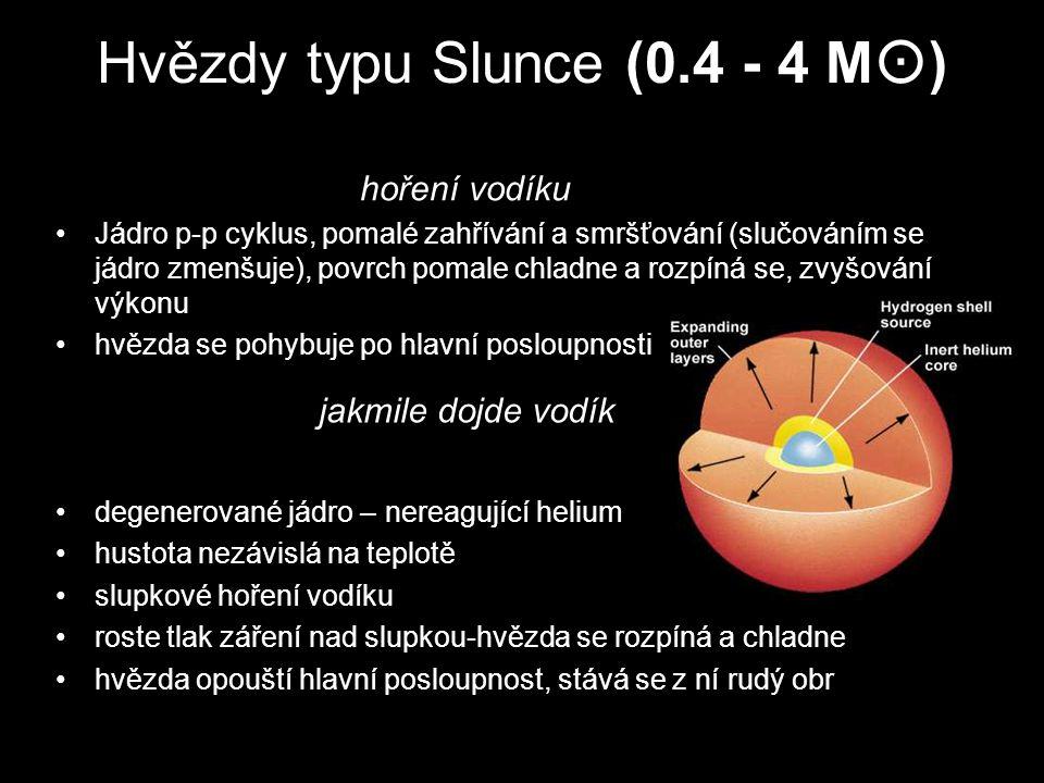 Hvězdy typu Slunce (0.4 - 4 M  ) Jádro p-p cyklus, pomalé zahřívání a smršťování (slučováním se jádro zmenšuje), povrch pomale chladne a rozpíná se,