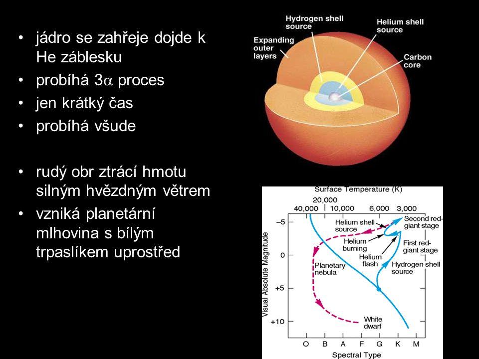 jádro se zahřeje dojde k He záblesku probíhá 3  proces jen krátký čas probíhá všude rudý obr ztrácí hmotu silným hvězdným větrem vzniká planetární ml