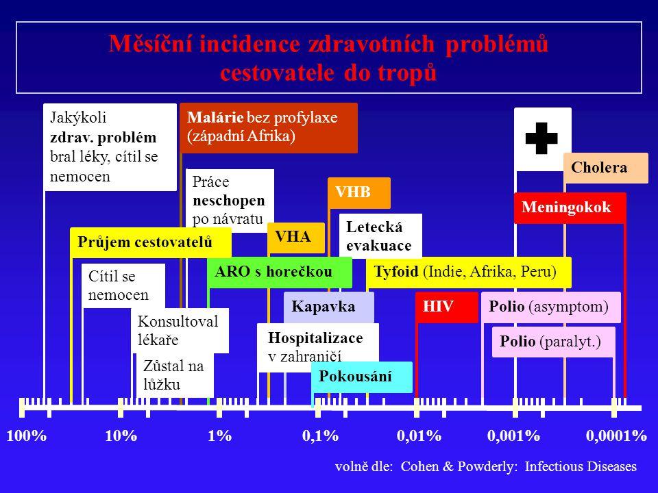  Cholera Tyfoid (Indie, Afrika, Peru) Letecká evakuace Práce neschopen po návratu VHB Kapavka VHA ARO s horečkou Malárie bez profylaxe (západní Afrik