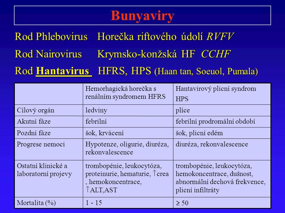 Bunyaviry Rod Phlebovirus Horečka riftového údolí RVFV Rod Nairovirus Krymsko-konžská HF CCHF Rod Hantavirus HFRS, HPS (Haan tan, Soeuol, Pumala)  50 1 - 15Mortalita (%) trombopénie, leukocytóza, hemokoncentrace, dušnost, abnormální dechová frekvence, plicní infiltráty trombopénie, leukocytóza, proteinurie, hematurie,  crea, hemokoncentrace,  ALT,AST Ostatní klinické a laboratorní projevy diuréza, rekonvalescenceHypotenze, oligurie, diuréza, rekonvalescence Progrese nemoci šok, plicní edémšok, krváceníPozdní fáze febrilní prodromální obdobífebrilníAkutní fáze plíceledvinyCílový orgán Hantavirový plicní syndrom HPS Hemorhagická horečka s renálním syndromem HFRS