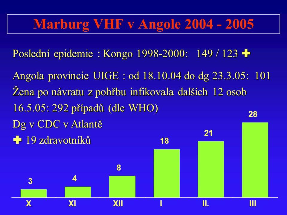 Marburg VHF v Angole 2004 - 2005 Poslední epidemie : Kongo 1998-2000: 149 / 123  Angola provincie UIGE : od 18.10.04 do dg 23.3.05: 101 Žena po návratu z pohřbu infikovala dalších 12 osob 16.5.05: 292 případů (dle WHO) Dg v CDC v Atlantě  19 zdravotníků 3 4 8 18 21 28 XXI XII III o III