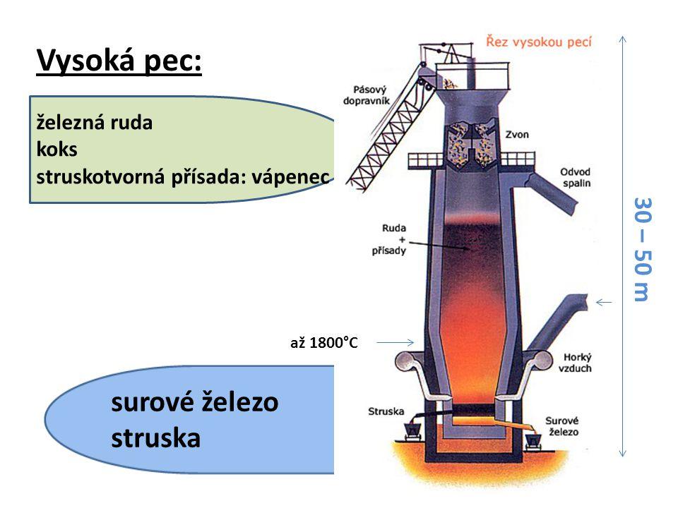 Vysoká pec: 30 – 50 m až 1800°C železná ruda koks struskotvorná přísada: vápenec surové železo struska