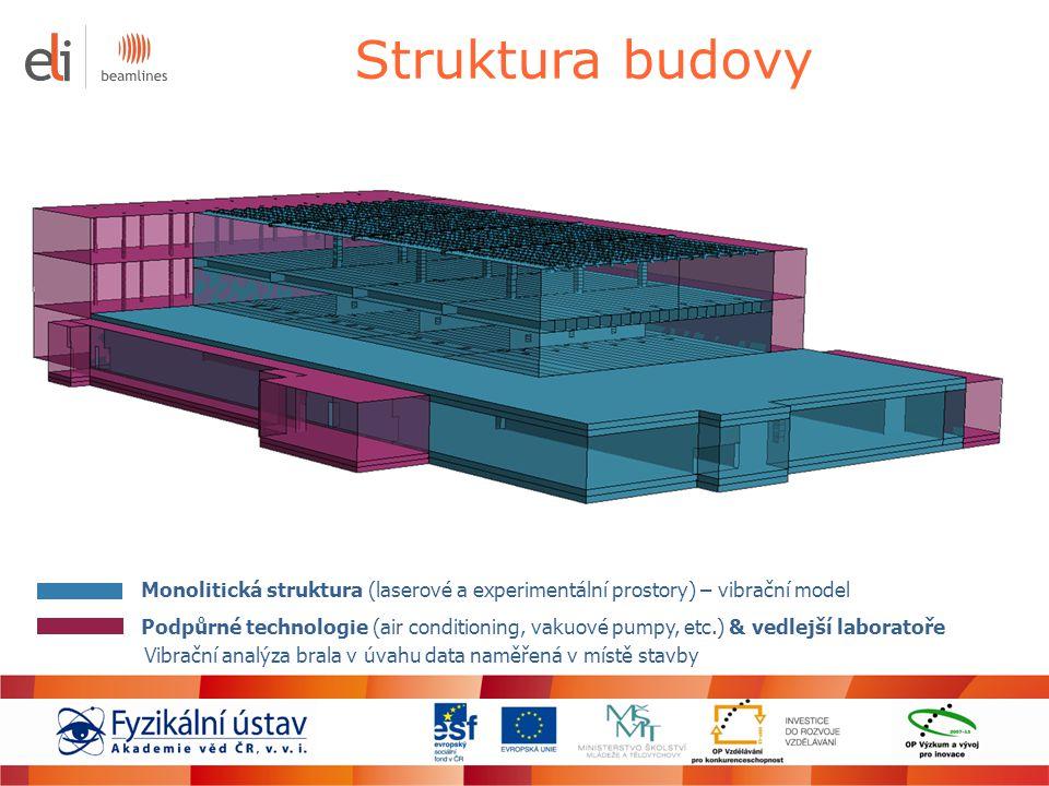 Struktura budovy Monolitická struktura (laserové a experimentální prostory) – vibrační model Podpůrné technologie (air conditioning, vakuové pumpy, et