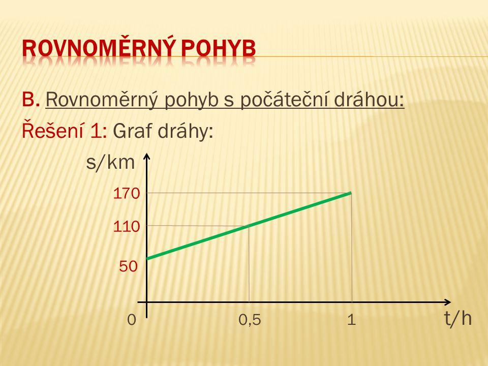 B. Rovnoměrný pohyb s počáteční dráhou: Řešení 1: Graf dráhy: s/km 50 0 0,5 1 t/h 170 110