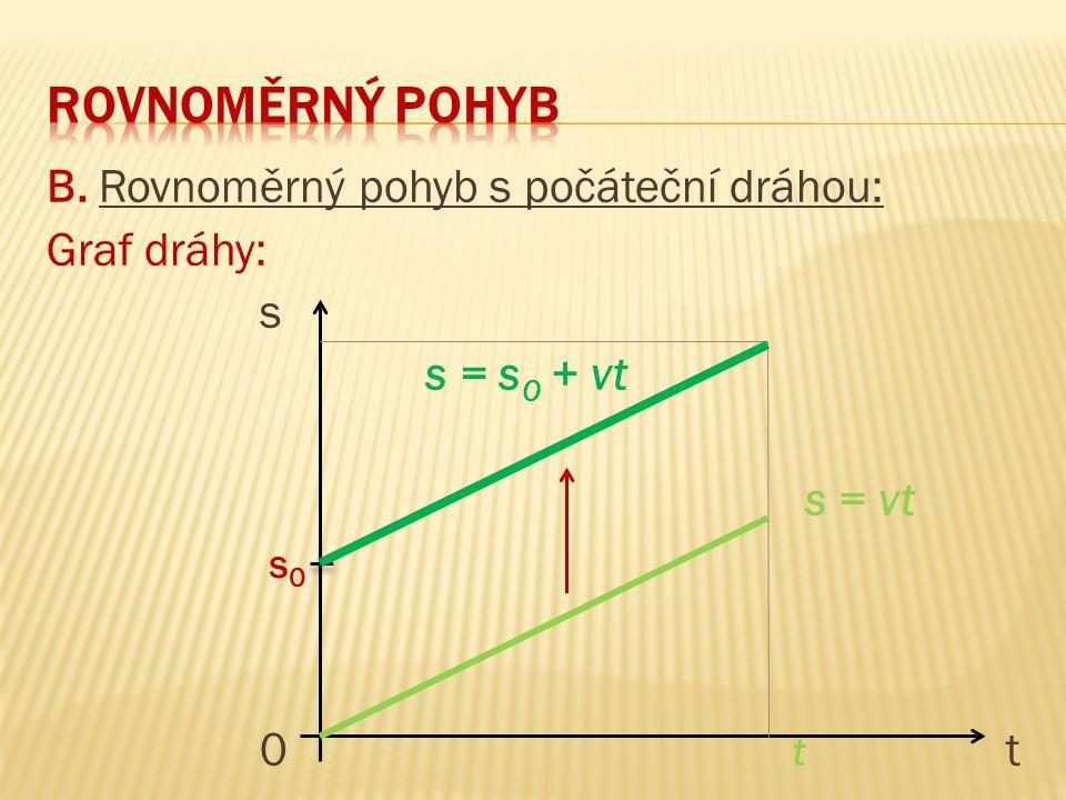 B. Rovnoměrný pohyb s počáteční dráhou: Graf dráhy: s s = s 0 + vt s = vt 0tt0tt s0s0