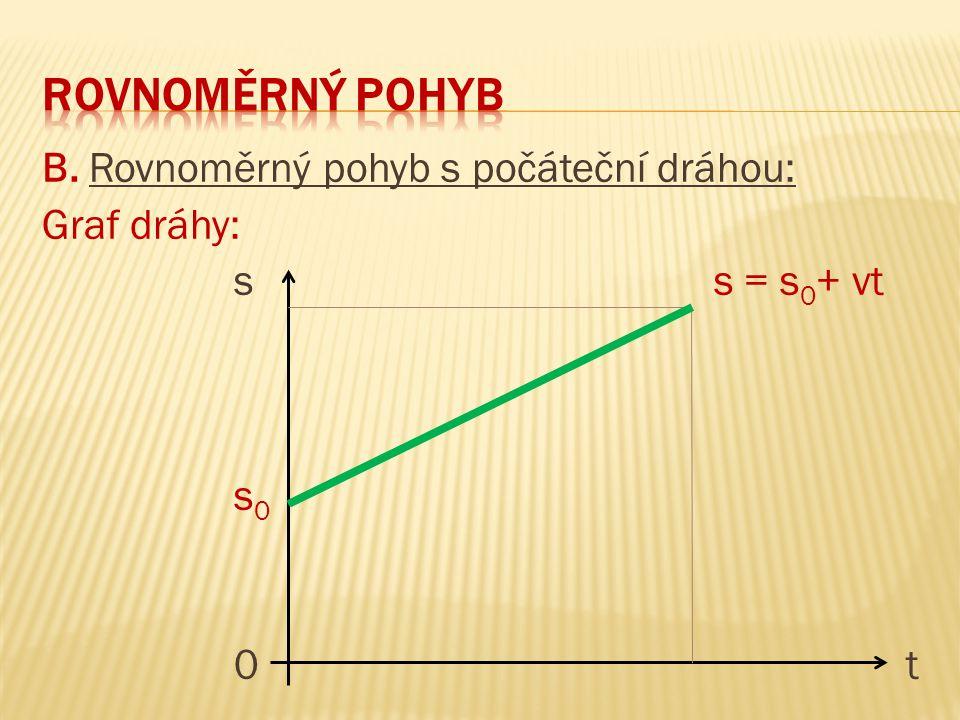 B. Rovnoměrný pohyb s počáteční dráhou: Graf dráhy: ss = s 0 + vt s 0 0t