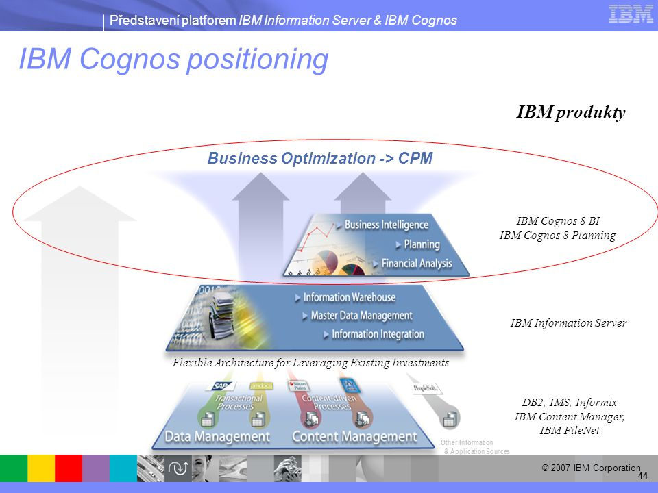 Představení platforem IBM Information Server & IBM Cognos © 2007 IBM Corporation 44 Flexible Architecture for Leveraging Existing Investments Business Optimization -> CPM IBM Information Server IBM Cognos 8 BI IBM Cognos 8 Planning DB2, IMS, Informix IBM Content Manager, IBM FileNet IBM produkty IBM Cognos positioning Other Information & Application Sources
