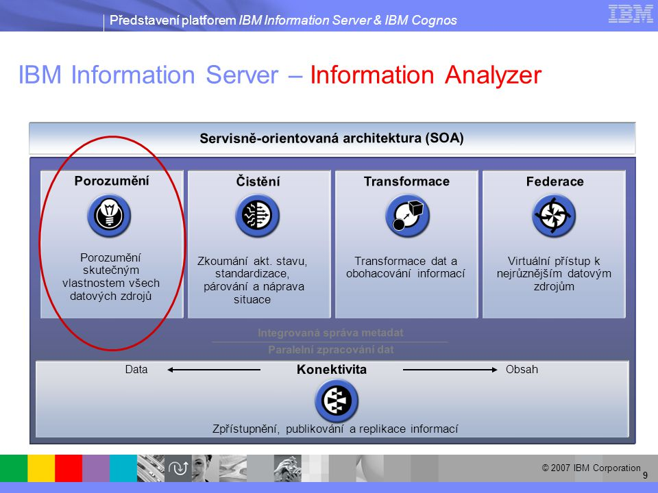 Představení platforem IBM Information Server & IBM Cognos © 2007 IBM Corporation 40 IBM Information Server – naprosto dle zásad SOA  Všechny transformační joby, čistící joby i federované dotazy mohou být jednak využívány jako webové služby, ale také navíc mohou webové služby využívat  Podpora zabezpečeného přístupu  Plug-iny do různých produktů  Např.