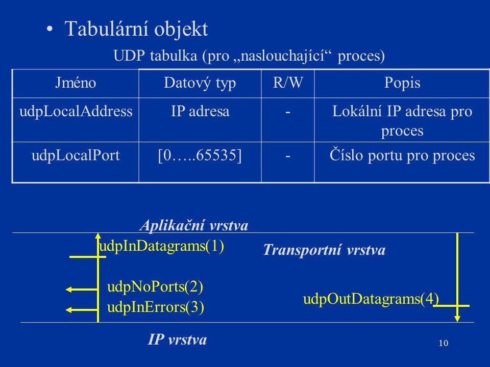 """10 Tabulární objekt UDP tabulka (pro """"naslouchající"""" proces) JménoDatový typR/WPopis udpLocalAddressIP adresa-Lokální IP adresa pro proces udpLocalPor"""