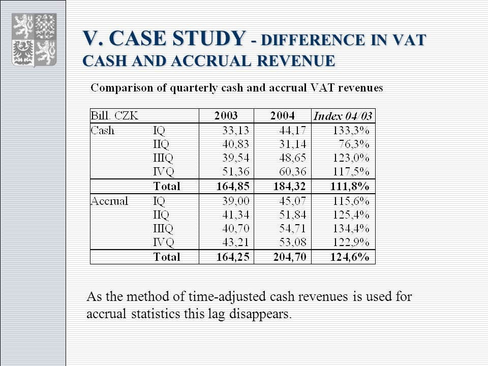 As the method of time-adjusted cash revenues is used for accrual statistics this lag disappears.