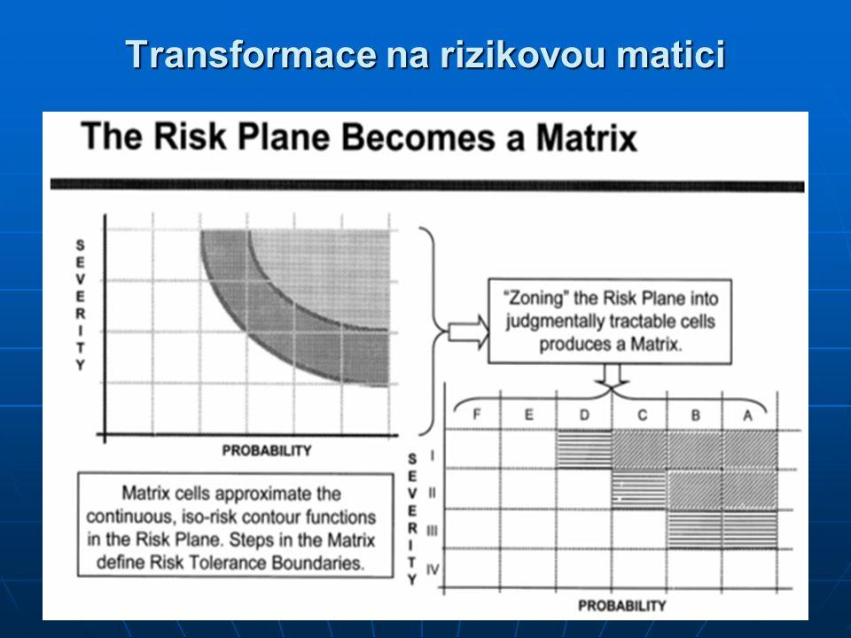 Transformace na rizikovou matici