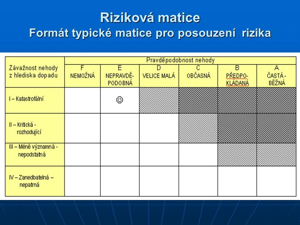 Riziková matice Formát typické matice pro posouzení rizika