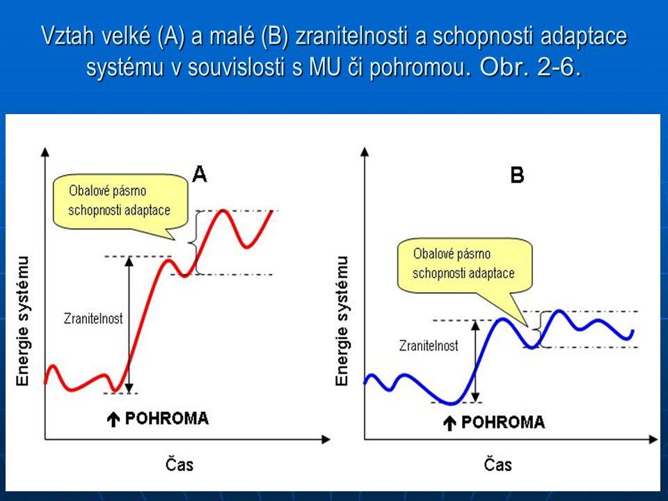 Vztah velké (A) a malé (B) zranitelnosti a schopnosti adaptace systému v souvislosti s MU či pohromou. Obr. 2-6.